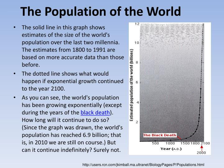 The Population of the World