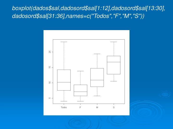 boxplot(dados$sal,dadosord$sal[1:12],dadosord$sal[13:30],
