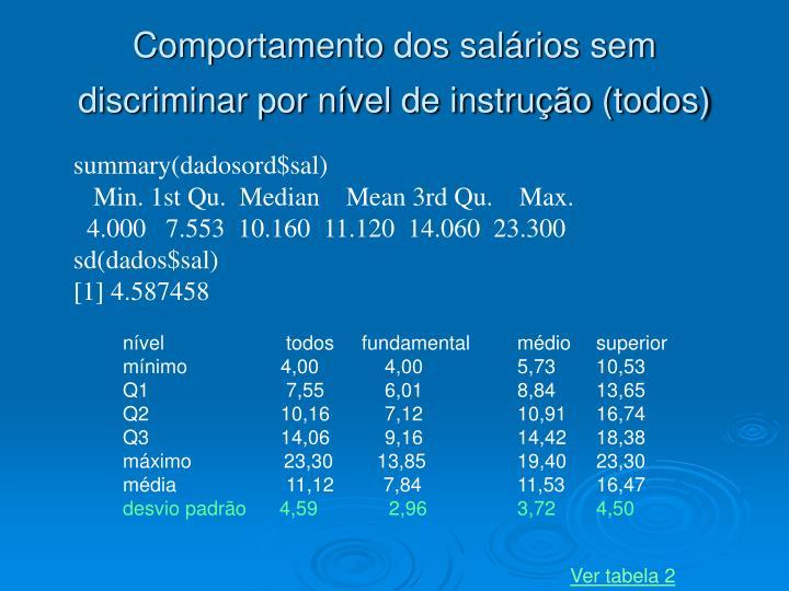 Comportamento dos salários sem discriminar por nível de instrução (todos)
