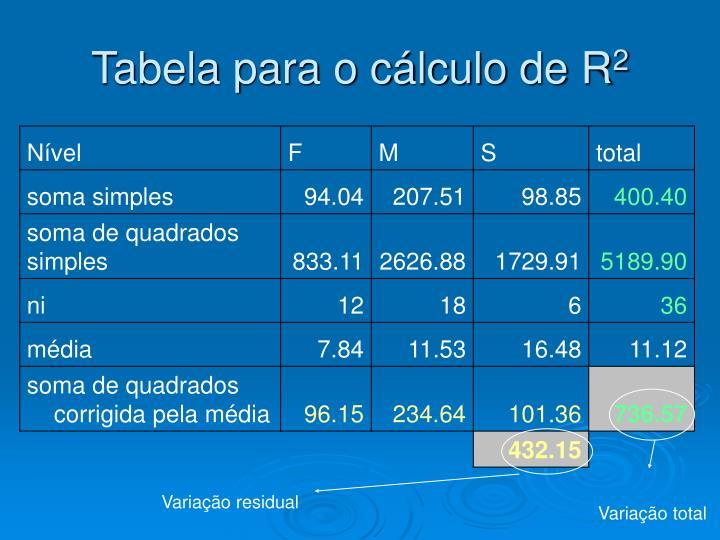 Tabela para o cálculo de R