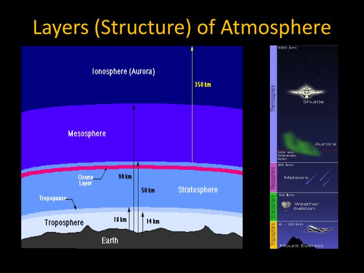 Layers (Structure) of Atmosphere