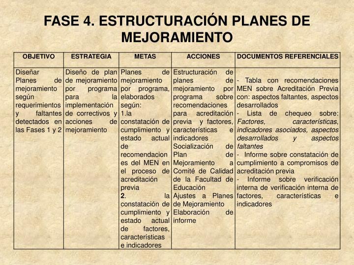 FASE 4. ESTRUCTURACIÓN PLANES DE MEJORAMIENTO