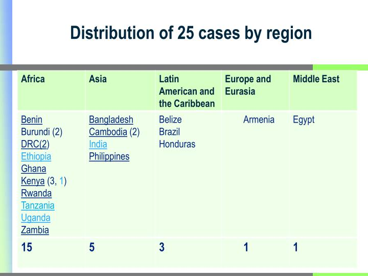 Distribution of 25 cases by region