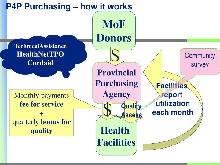 P4P Purchasing – how it works