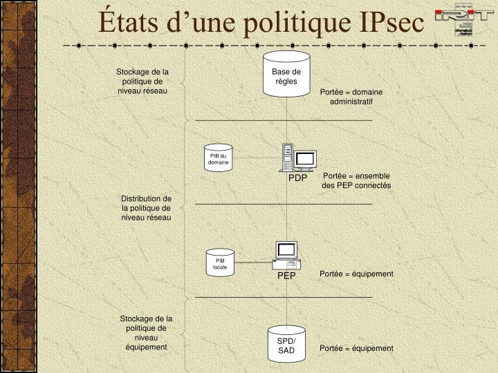 États d'une politique IPsec