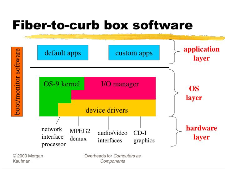 Fiber-to-curb box software