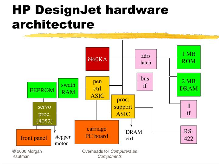 HP DesignJet hardware architecture