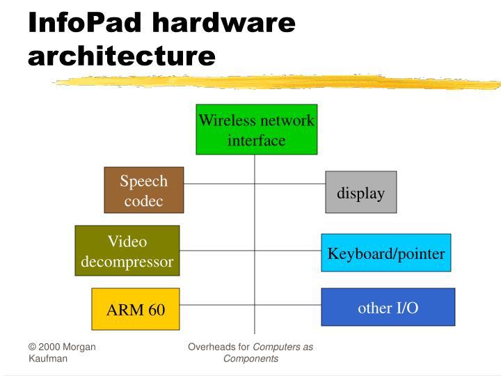InfoPad hardware architecture