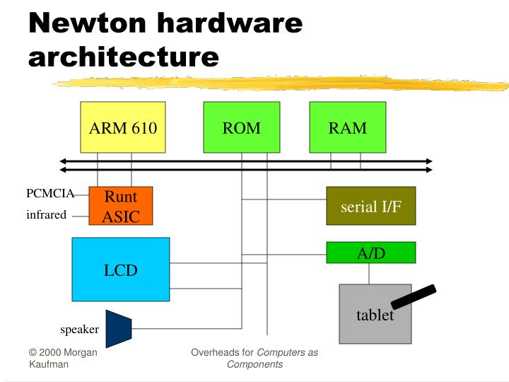 Newton hardware architecture