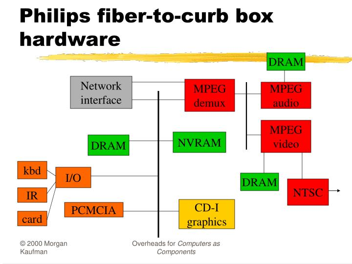 Philips fiber-to-curb box hardware