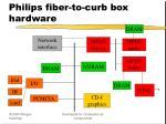 philips fiber to curb box hardware