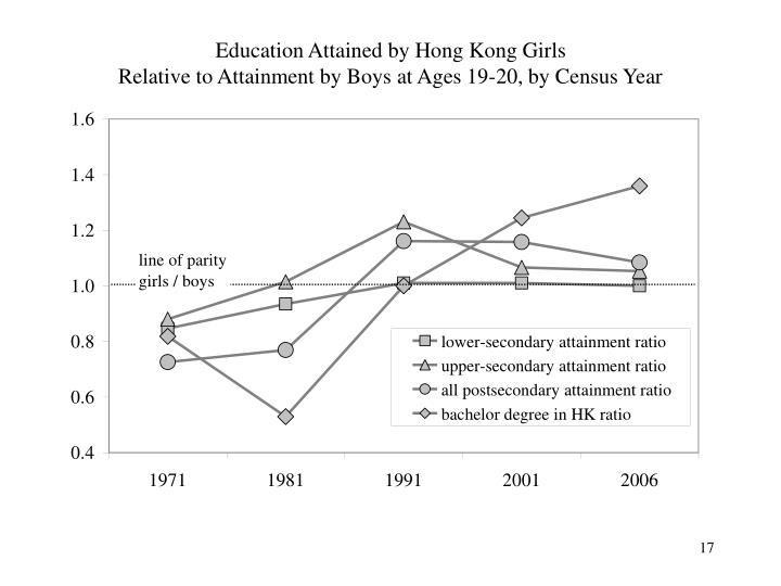 Education Attained by Hong Kong Girls