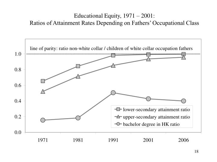 Educational Equity, 1971 – 2001:
