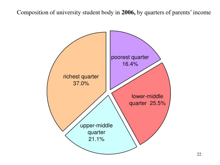 Composition of university student body in