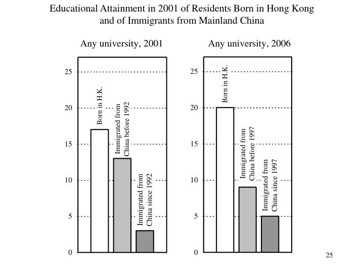 Educational Attainment in 2001 of Residents Born in Hong Kong