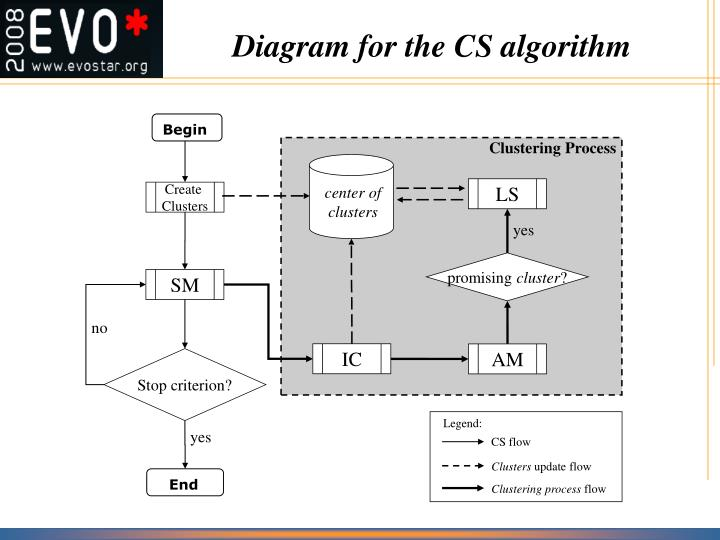 Diagram for the CS algorithm
