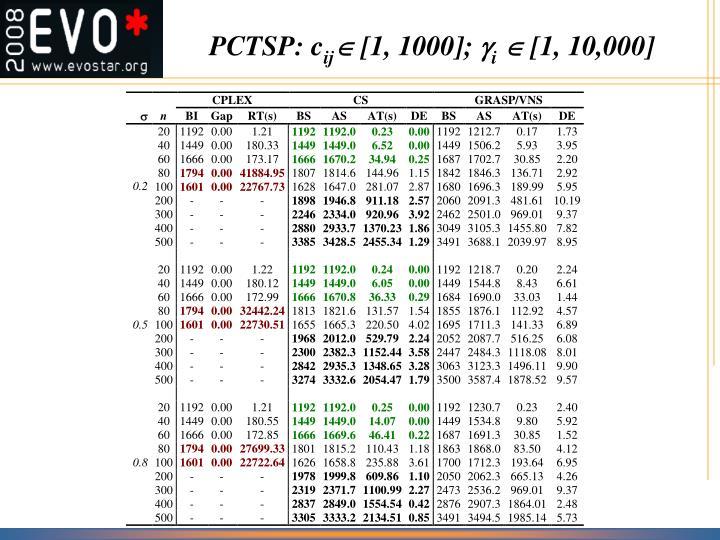PCTSP: c