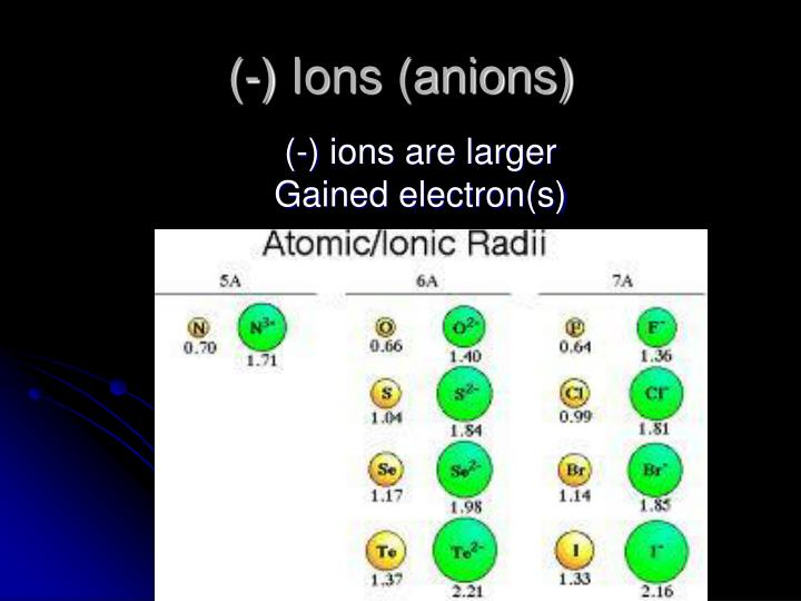 (-) Ions (anions)