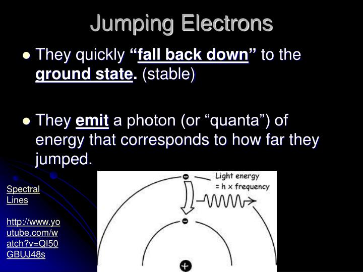 Jumping Electrons