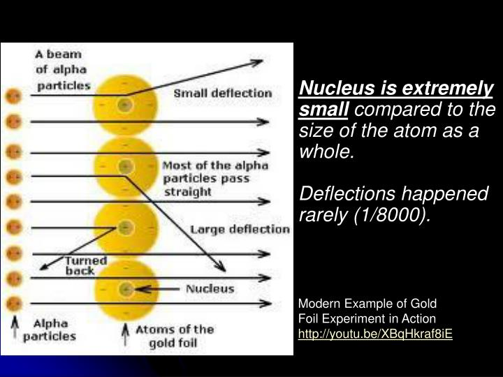 Nucleus is extremely small