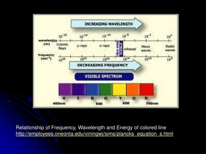 Relationship of Frequency, Wavelength and Energy of colored line