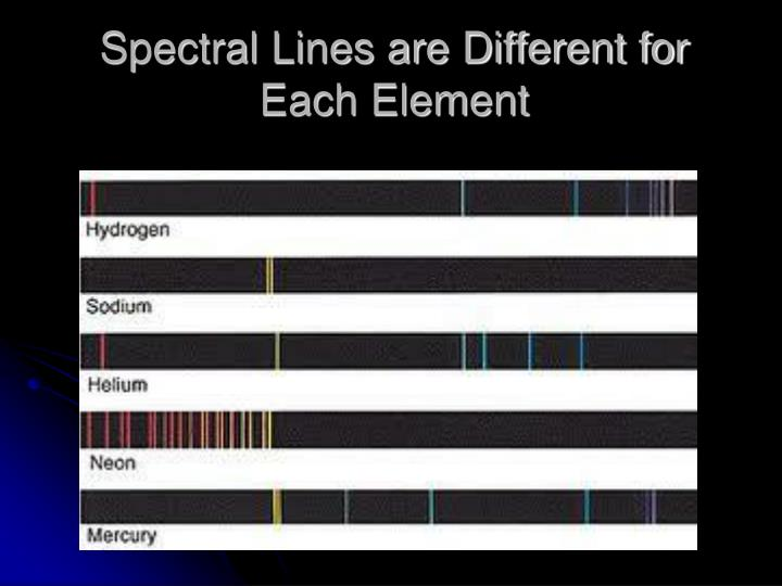 Spectral Lines are Different for Each Element