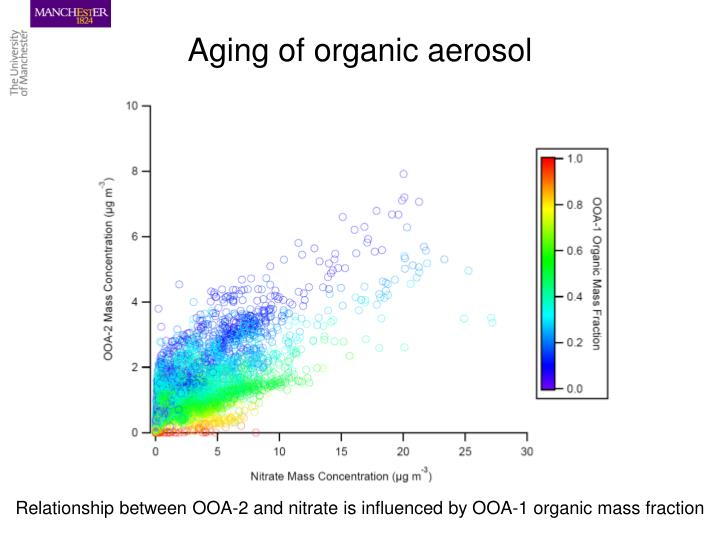 Aging of organic aerosol