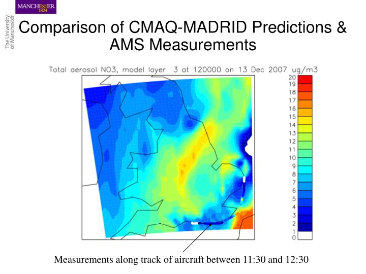 Comparison of CMAQ-MADRID Predictions & AMS Measurements
