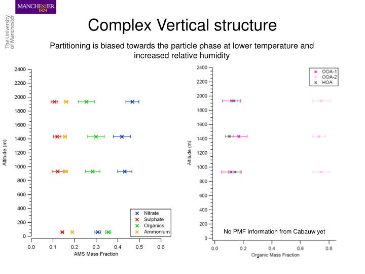 Complex Vertical structure