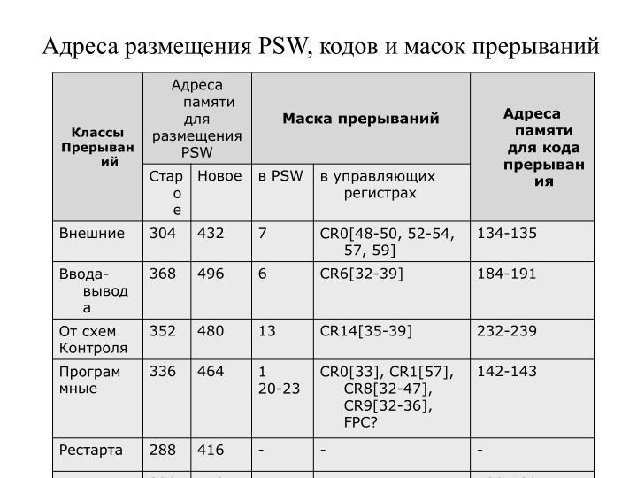 Адреса размещения PSW, кодов и масок прерываний