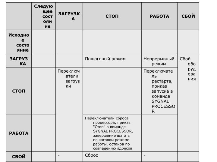 Состояния процессора и условия переходов