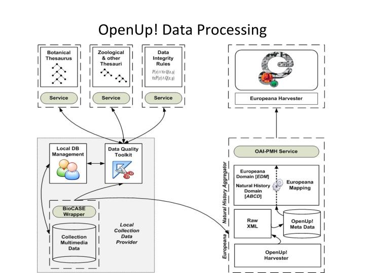 OpenUp! Data Processing