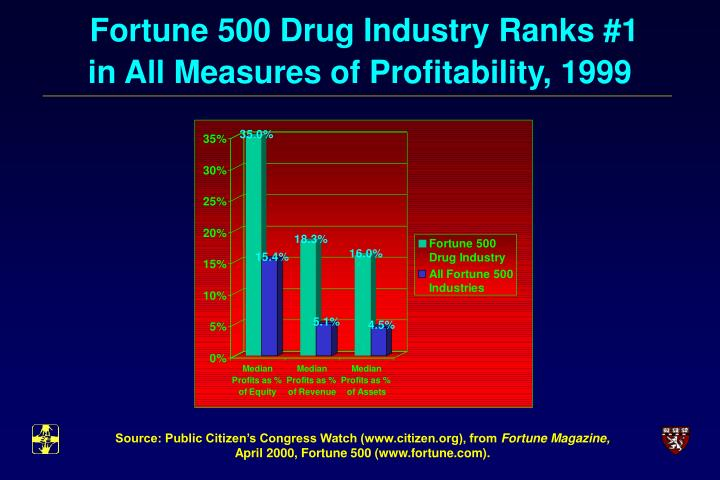 Fortune 500 Drug Industry Ranks #1