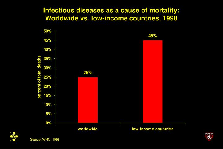 Infectious diseases as a cause of mortality: