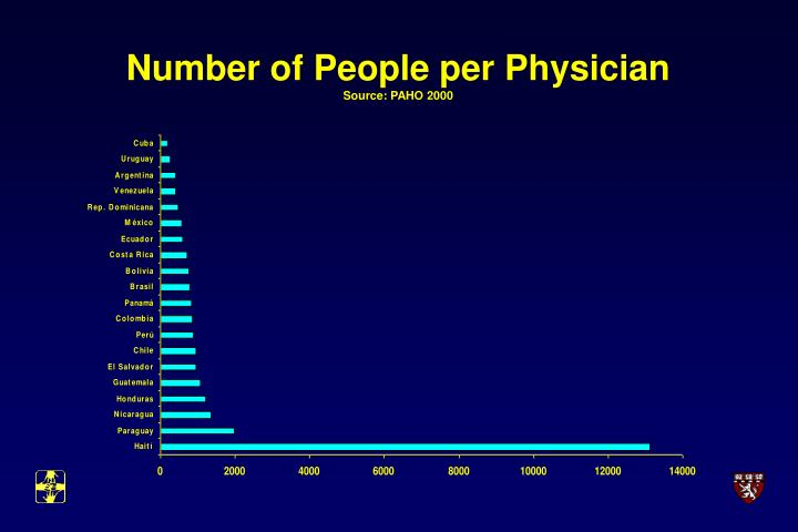 Number of People per Physician