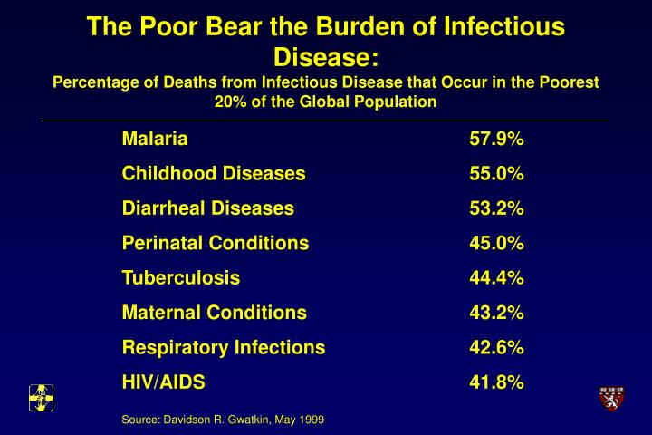 The Poor Bear the Burden of Infectious Disease: