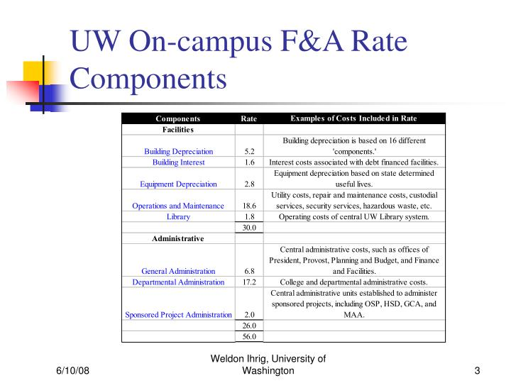 Uw on campus f a rate components