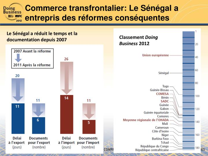 Commerce transfrontalier: Le Sénégal a entrepris des réformes conséquentes