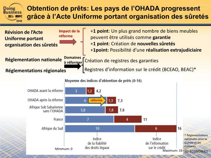 Obtention de prêts: Les pays de l'OHADA progressent grâce
