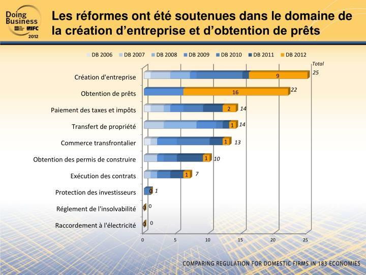 Les réformes ont été soutenues dans le domaine de la création d'entreprise et d'obtention de prêts