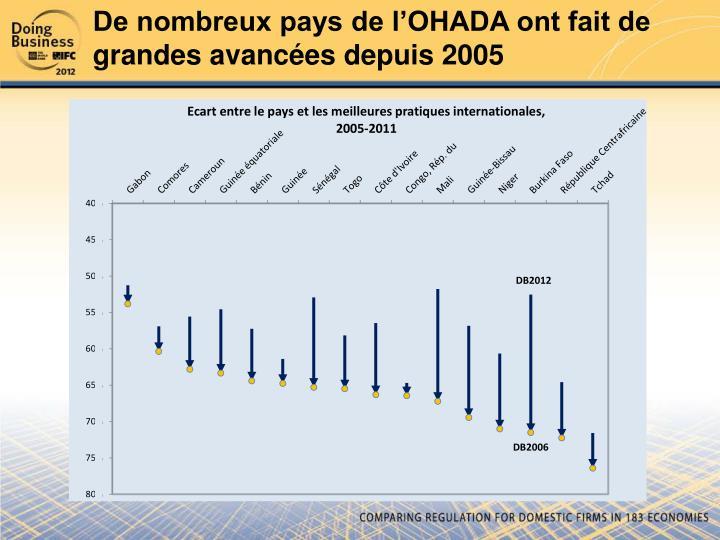 De nombreux pays de l'OHADA ont fait de grandes avancées depuis 2005