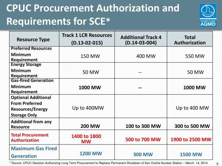 CPUC Procurement Authorization and