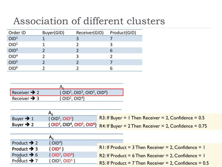 Association of different clusters