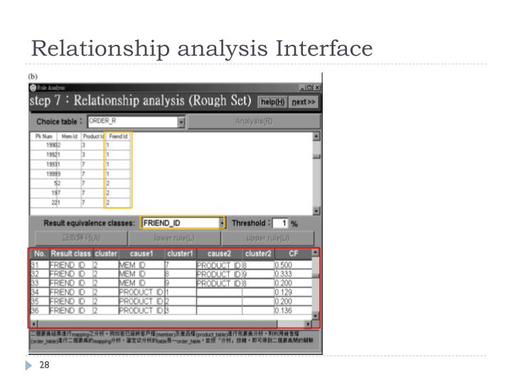 Relationship analysis Interface