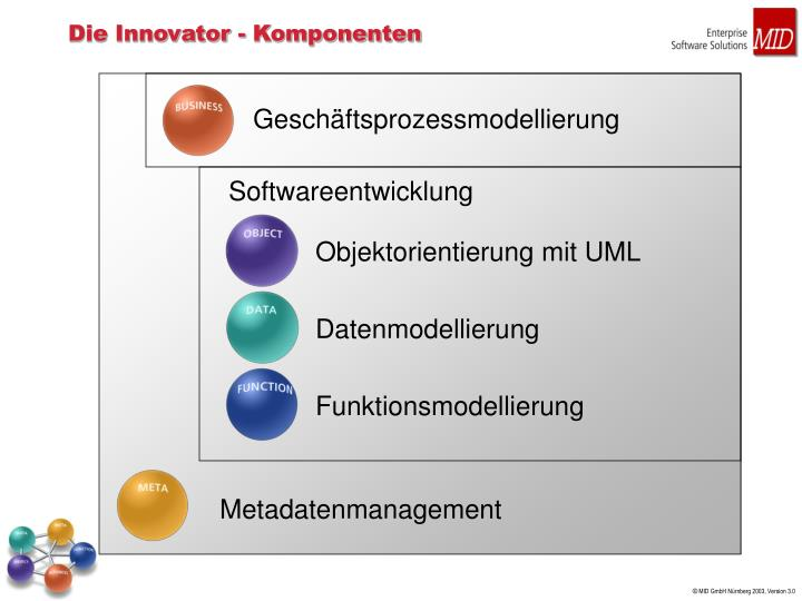 Die Innovator - Komponenten