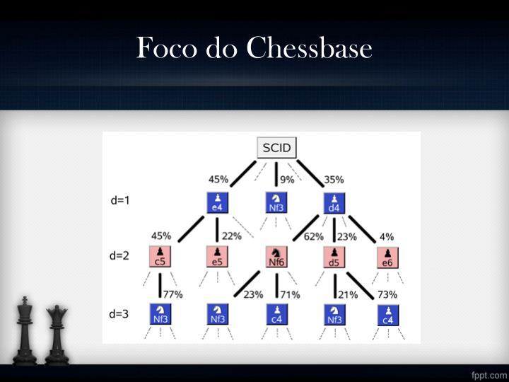 Foco do Chessbase