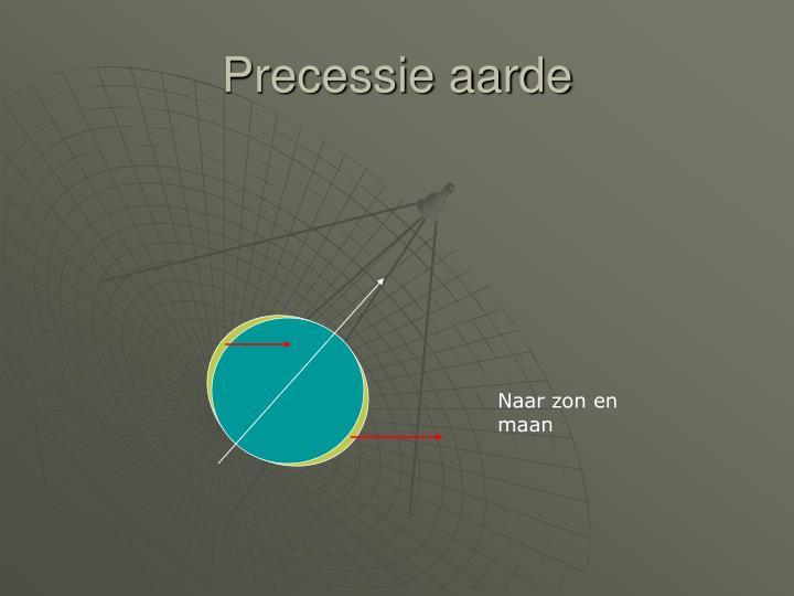Precessie aarde