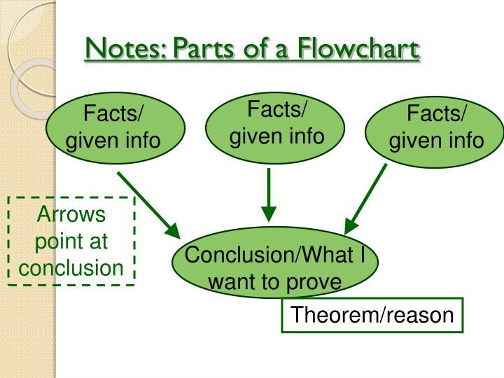Notes: Parts of a Flowchart