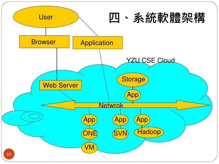 四、系統軟體架構