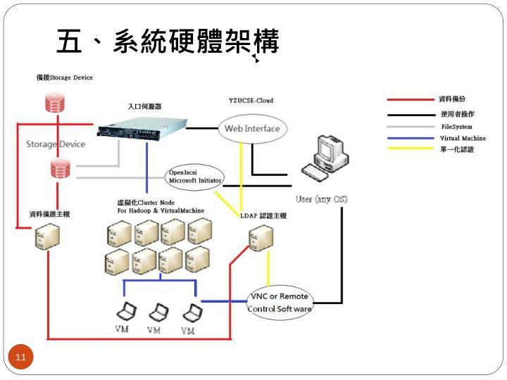 五、系統硬體架構